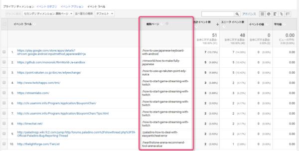 自サイトのどのページから、どの外部リンクがクリックされたか調べる方法その2