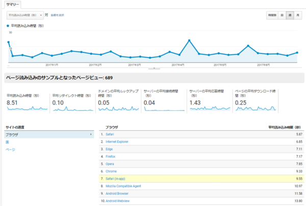 Googleアナリティクスでページ速度を見るとこんな感じ