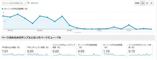 MixHostのサーバの平均応答速度